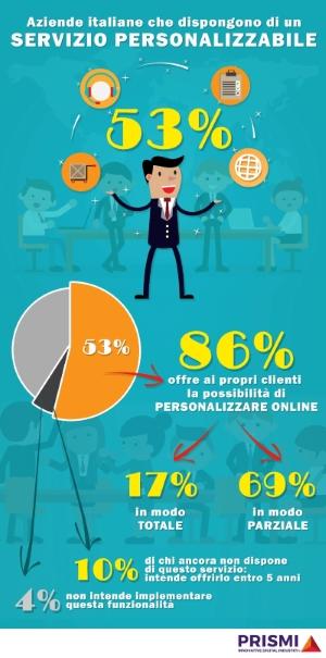 infografica-personalizzazione-acquisti-rid