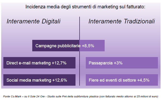 slide-5-investire-in-digitale